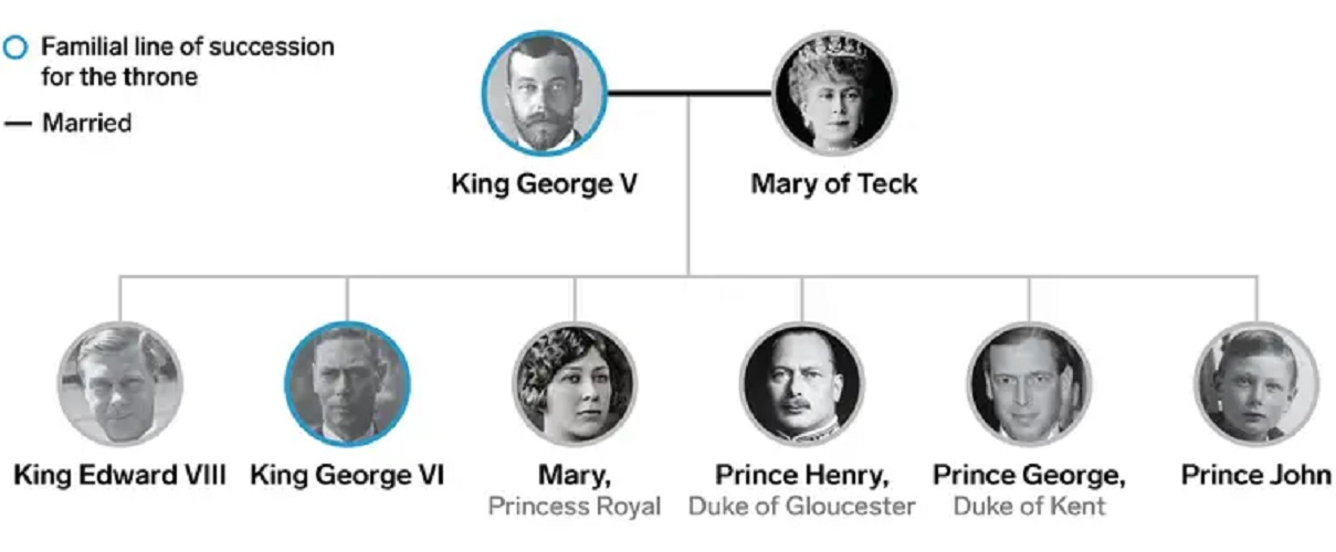 The Family Tree Of The British Royal Family